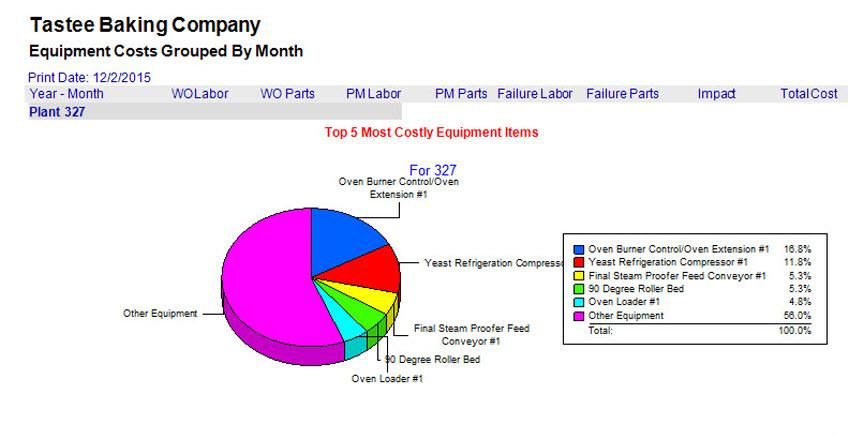 Facilities Maintenance Management Software Maintenance